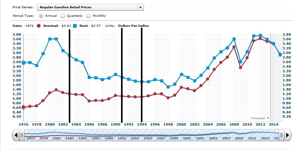 gas prcies tax